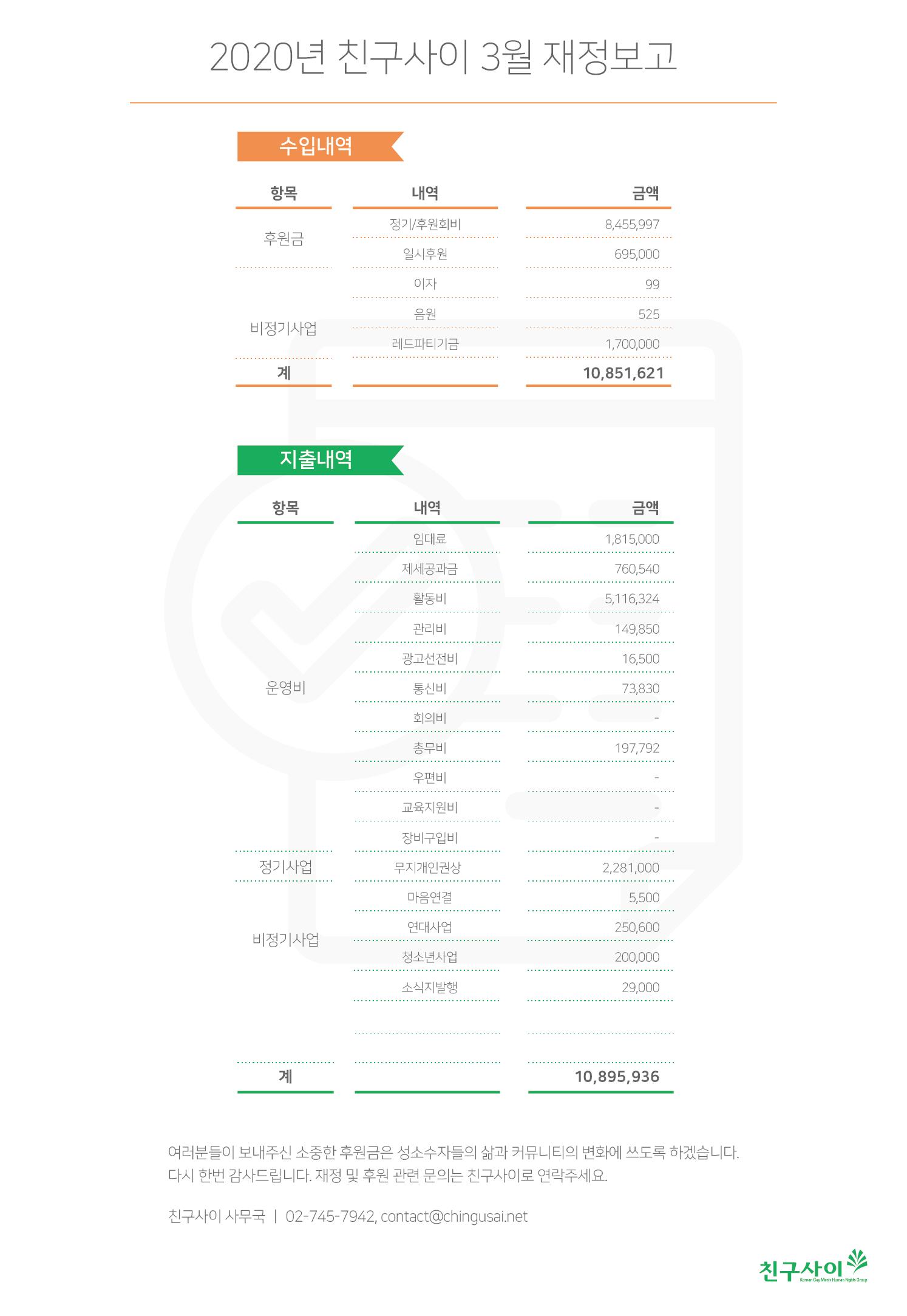 2020_3월 재정보고.png