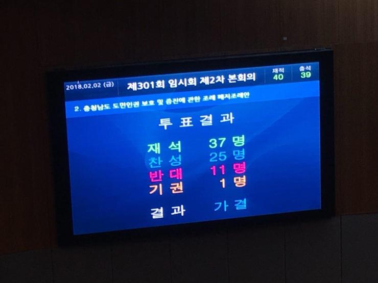 2월 2일 오후 1시 30분 경 충남 인권조례 폐지안 투표 결과.