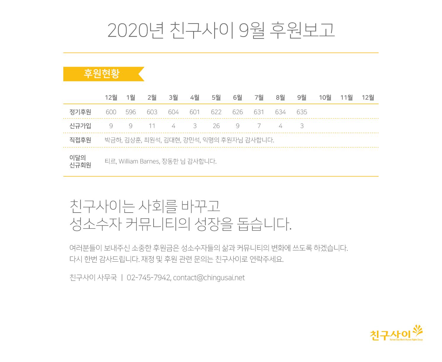 2020_9월 후원보고.png