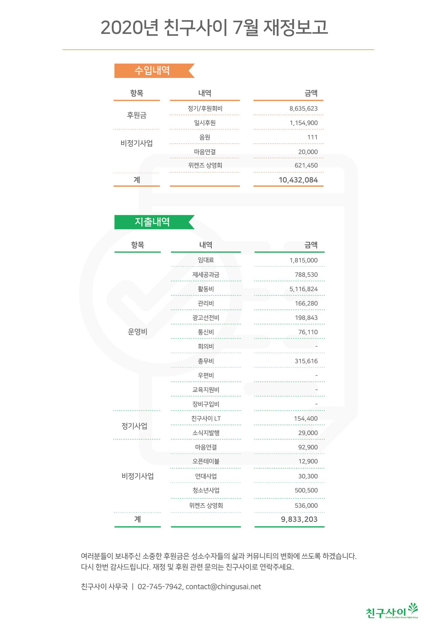 2020_7월 재정보고.png
