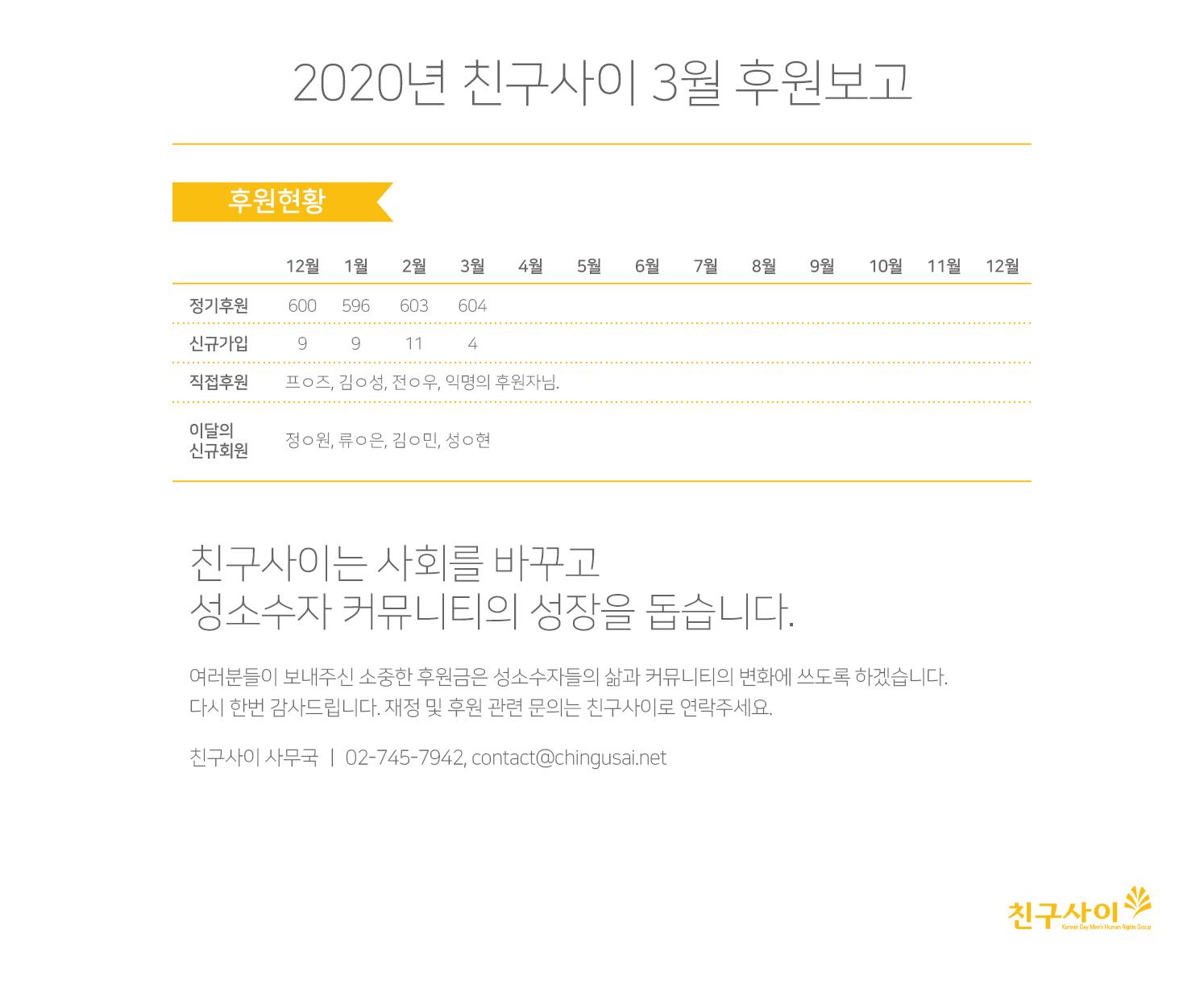 2020_3월 후원보고.png