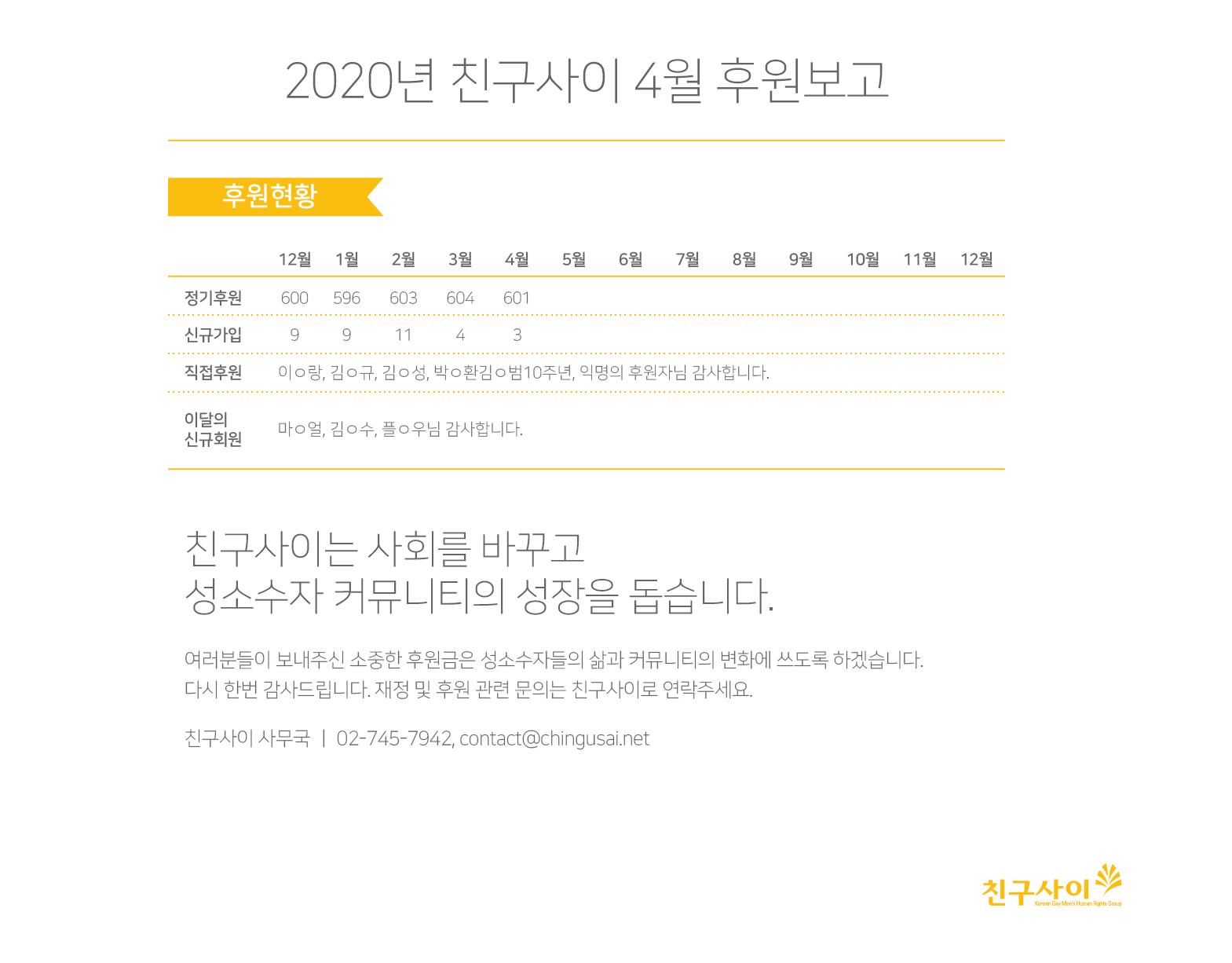 2020_4월 후원보고.png