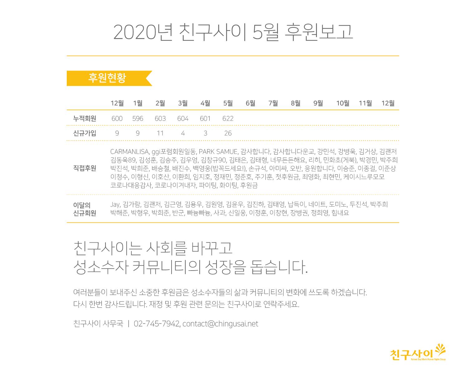 2020_5월 후원보고.png