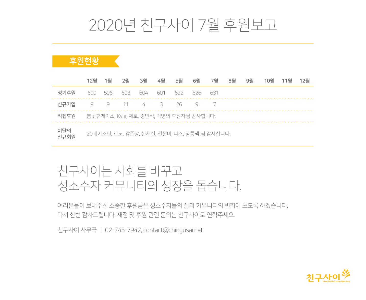 2020_7월 후원보고.png