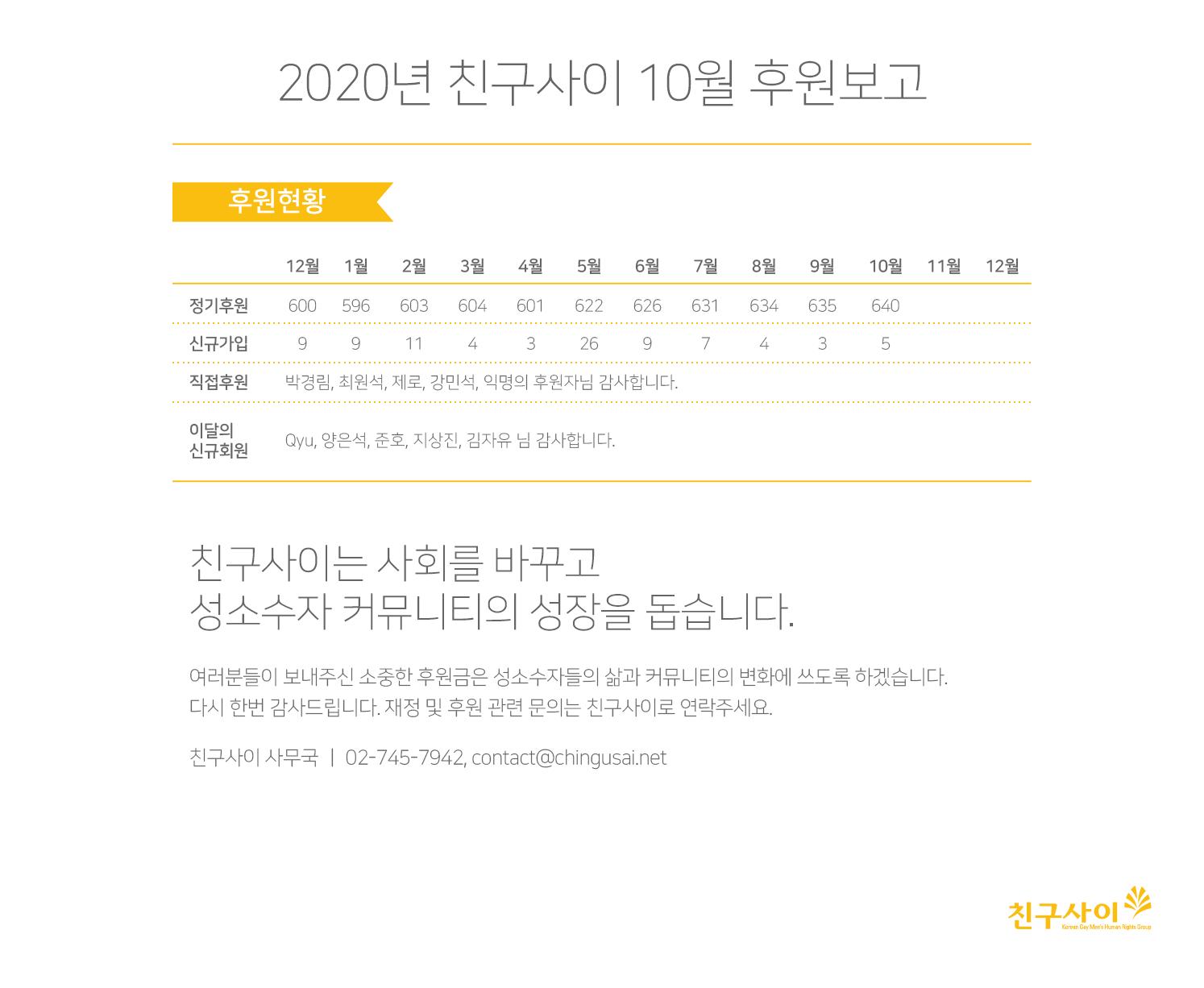 2020_10월 후원보고.png
