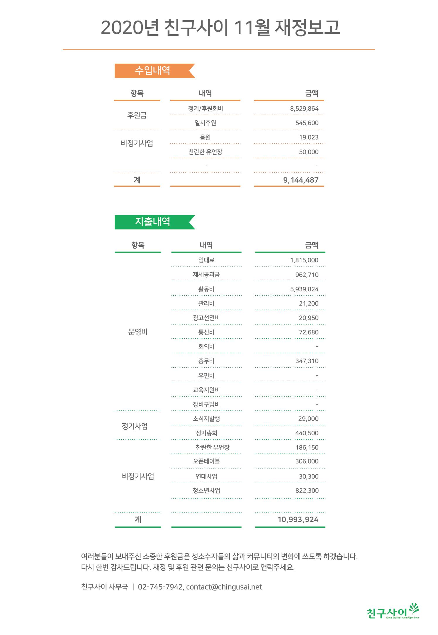 2020_11월 재정보고.png