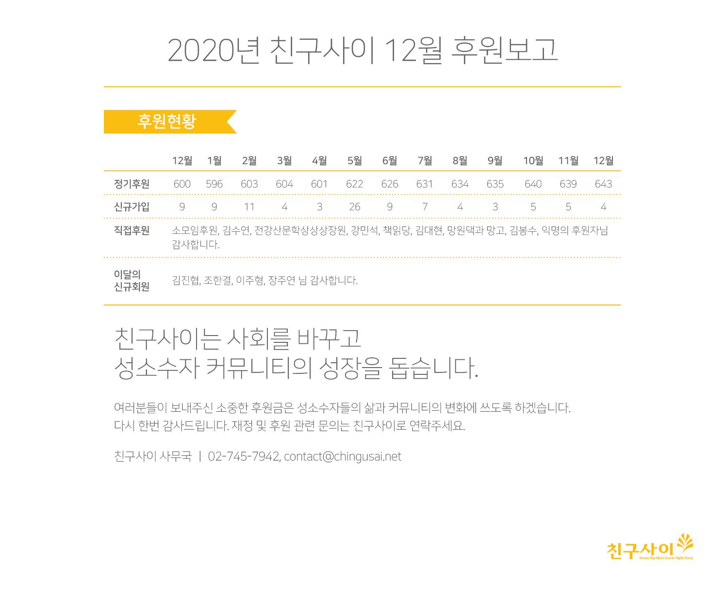 2020_12월 후원보고.png